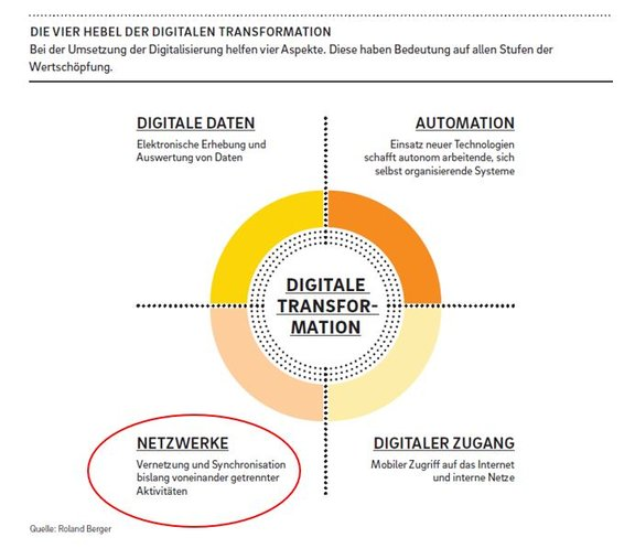 Die vier Hebel der digitalen Transformation